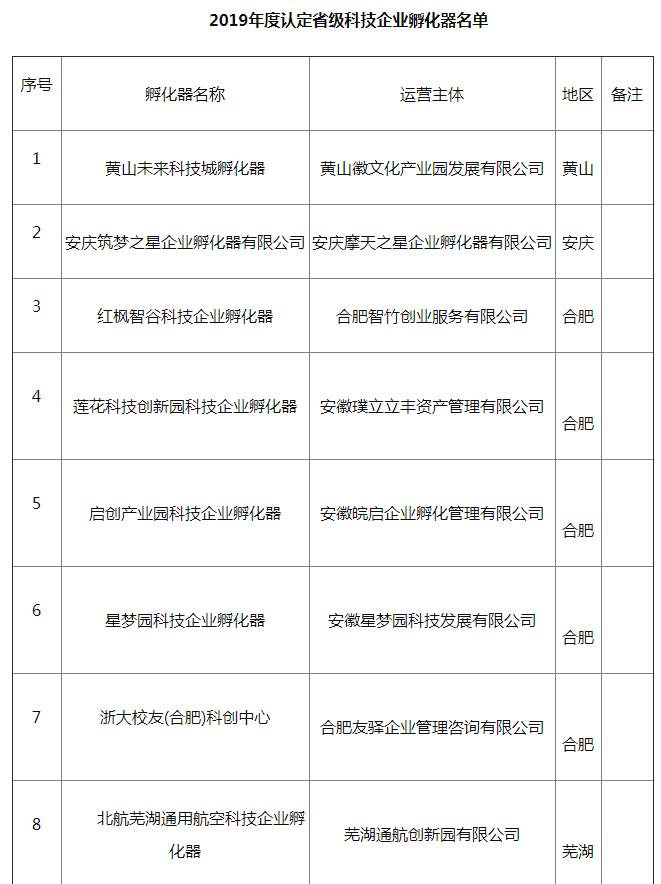 安徽省认定13家省级科技企业孵化器 备案32家省级众创空间