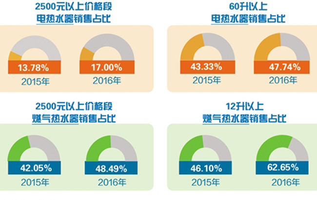 热水器:产品升级 市场升温