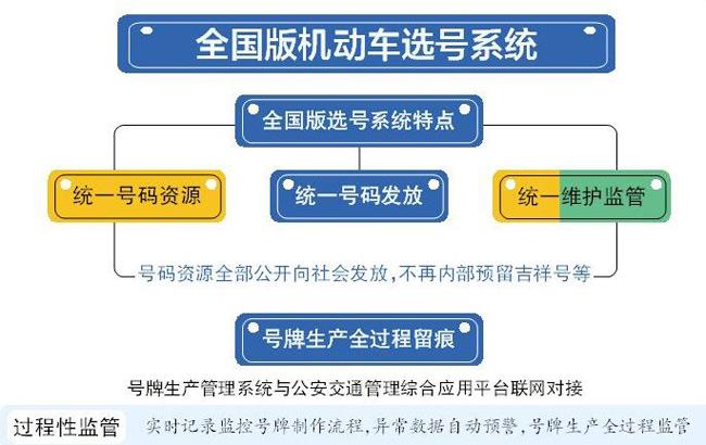 淮南启用全国版机动车选号系统