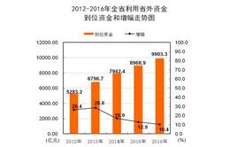 去年安徽全省利用省外資金增長10.6%