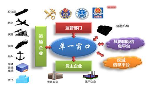 """国际贸易""""单一窗口"""" 安徽省覆盖率将达70%"""