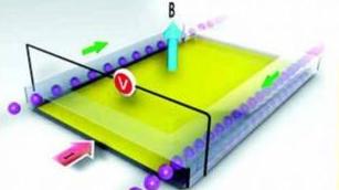 中科大提出模拟曲面量子霍尔效应新方案