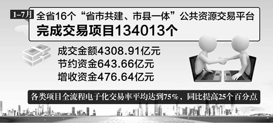 安徽省公共資源交易節支增效