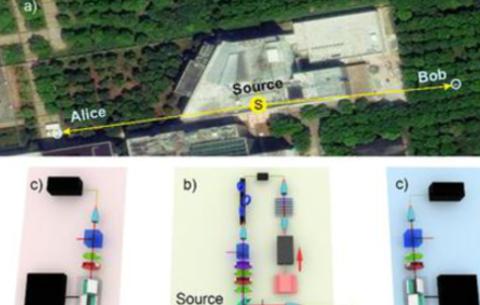 中国科大在国际上首次实现器件无关的量子随机数