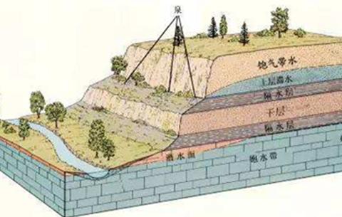 安徽地下水水資源費徵收標準將調整