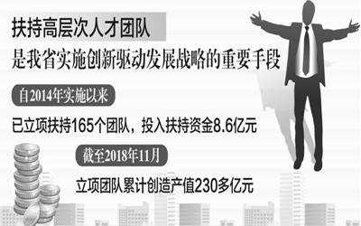 """真金白銀!高層次科技團隊來安徽創業有""""紅利"""""""