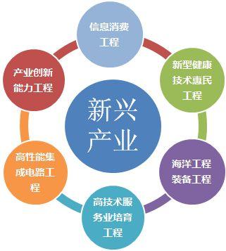 安bu)眨赫zhan)略性新(xin)興產業發展(zhan)提速