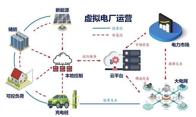 安徽省首個虛擬電廠試點區啟動 大幅提升供電可靠性