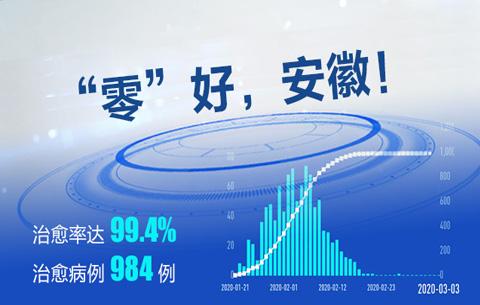 """數據微視頻:""""零""""好,安徽!"""